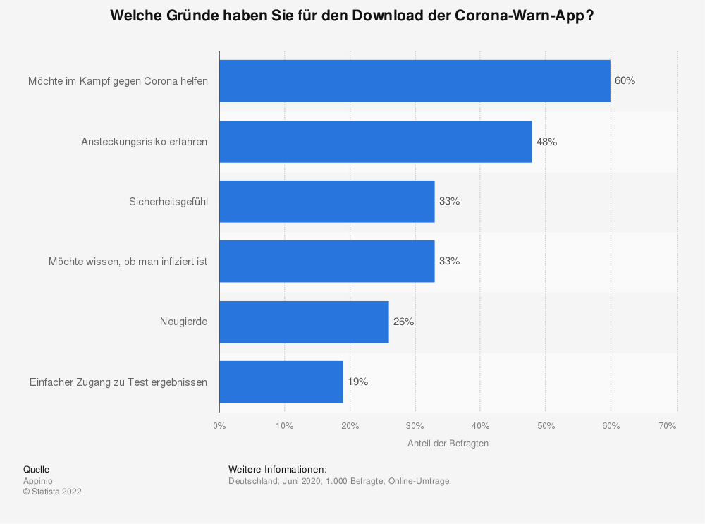 Statistik: Welche Gründe haben Sie für den Download der Corona-Warn-App? | Statista