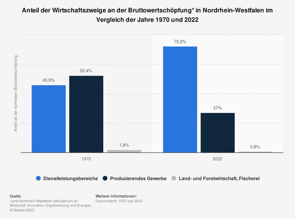 Statistik: Anteil der Wirtschaftszweige an der Bruttowertschöpfung* in Nordrhein-Westfalen im Vergleich der Jahre 1970 und 2019 | Statista