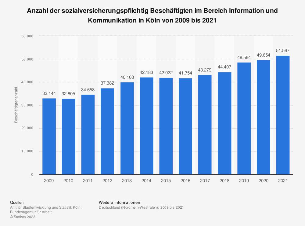 Statistik: Anzahl der sozialversicherungspflichtig Beschäftigten im Bereich Information und Kommunikation in Köln von 2009 bis 2019 | Statista