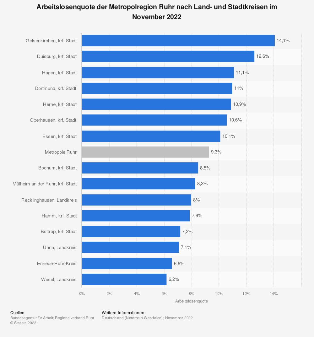 Statistik: Arbeitslosenquote der Metropolregion Ruhr nach Land- und Stadtkreisen im Juli 2020   Statista