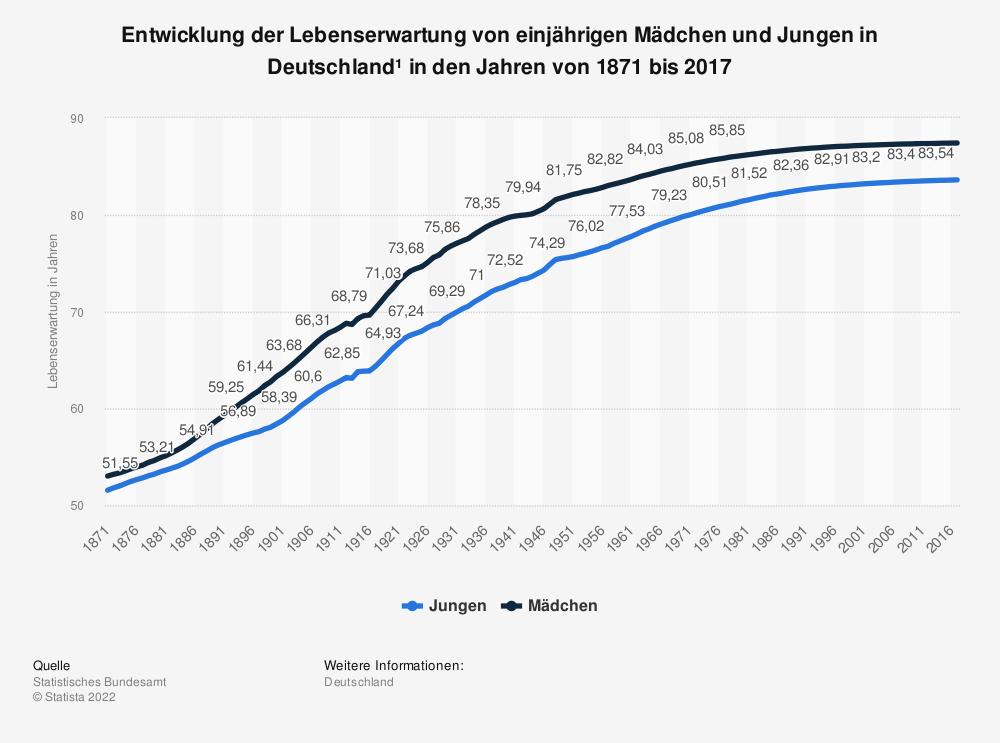 Statistik: Entwicklung der Lebenserwartung von einjährigen Mädchen und Jungen in Deutschland¹ in den Jahren von 1871 bis 2017 | Statista