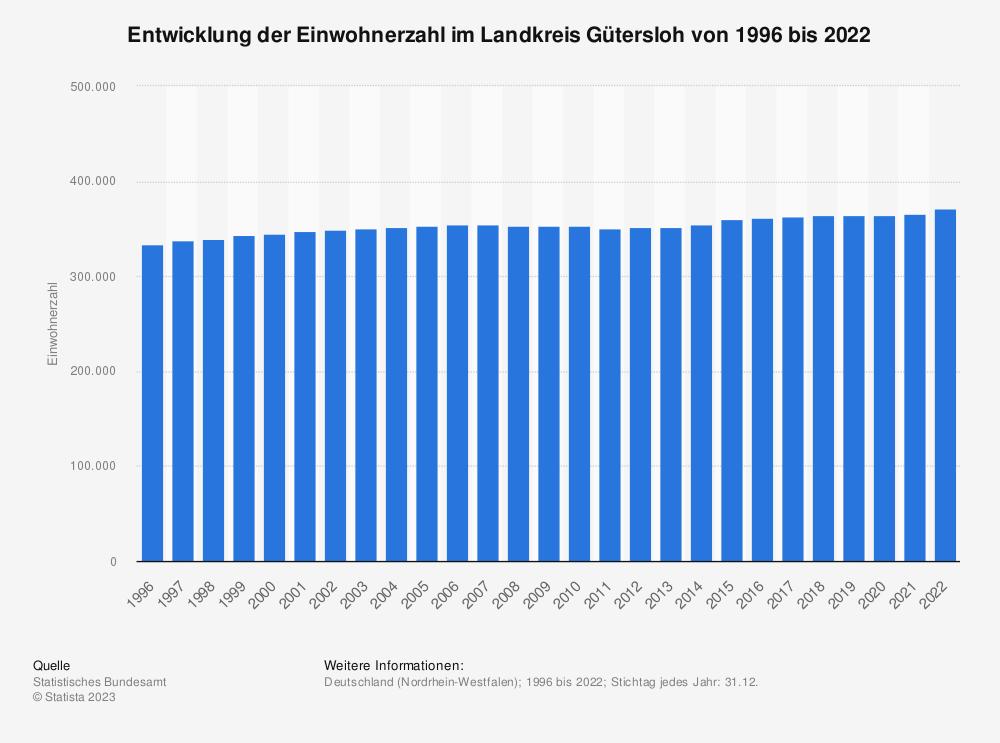 Statistik: Entwicklung der Einwohnerzahl im Landkreis Gütersloh von 1995 bis 2019 | Statista