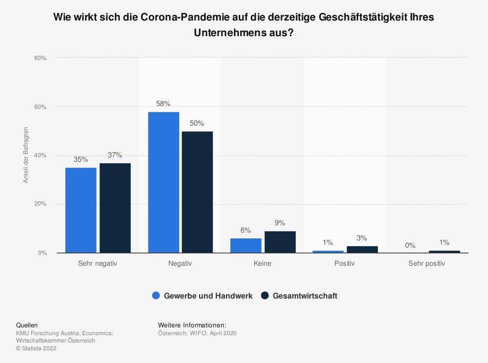 Statistik: Wie wirkt sich die Corona-Pandemie auf die derzeitige Geschäftstätigkeit Ihres Unternehmens aus?   Statista