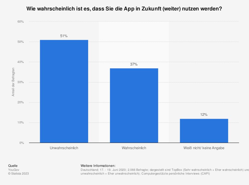 Statistik: Wie wahrscheinlich ist es, dass Sie die App in Zukunft (weiter) nutzen werden? | Statista