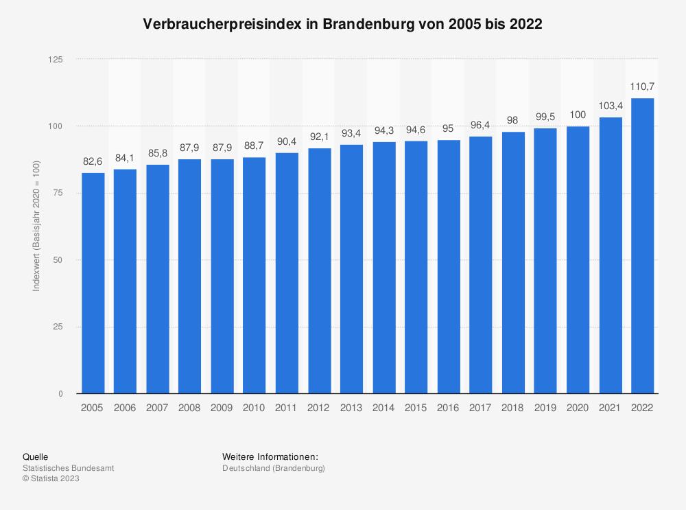 Statistik: Verbraucherpreisindex in Brandenburg von 2005 bis 2020 | Statista