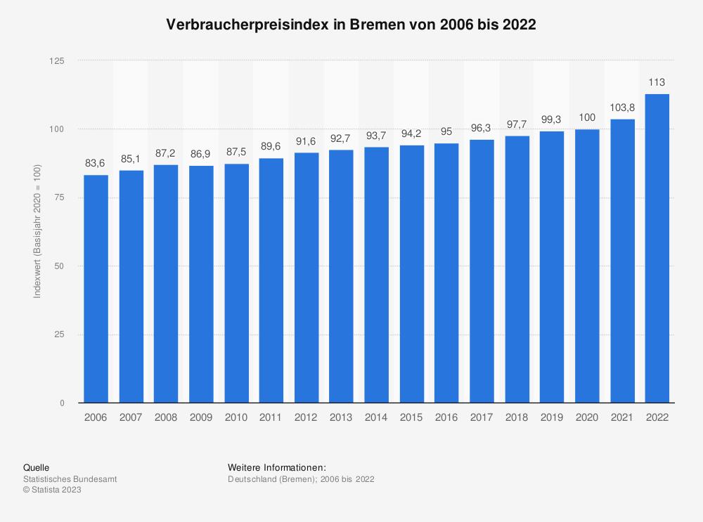Statistik: Verbraucherpreisindex in Bremen von 2005 bis 2020 | Statista