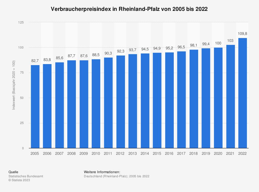 Statistik: Verbraucherpreisindex in Rheinland-Pfalz von 2005 bis 2020 | Statista