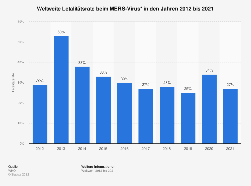 Statistik: Weltweite Letalitätsrate beim MERS-Virus* in den Jahren 2012 bis 2019   Statista