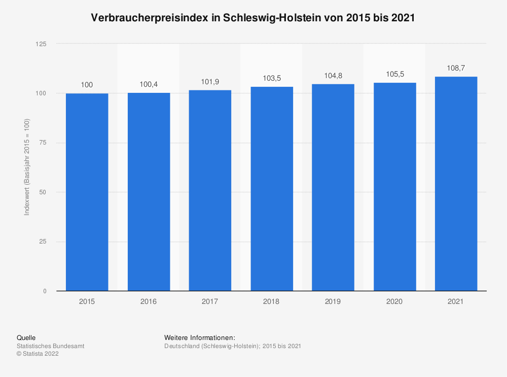 Statistik: Verbraucherpreisindex in Schleswig-Holstein von 2015 bis 2020 | Statista