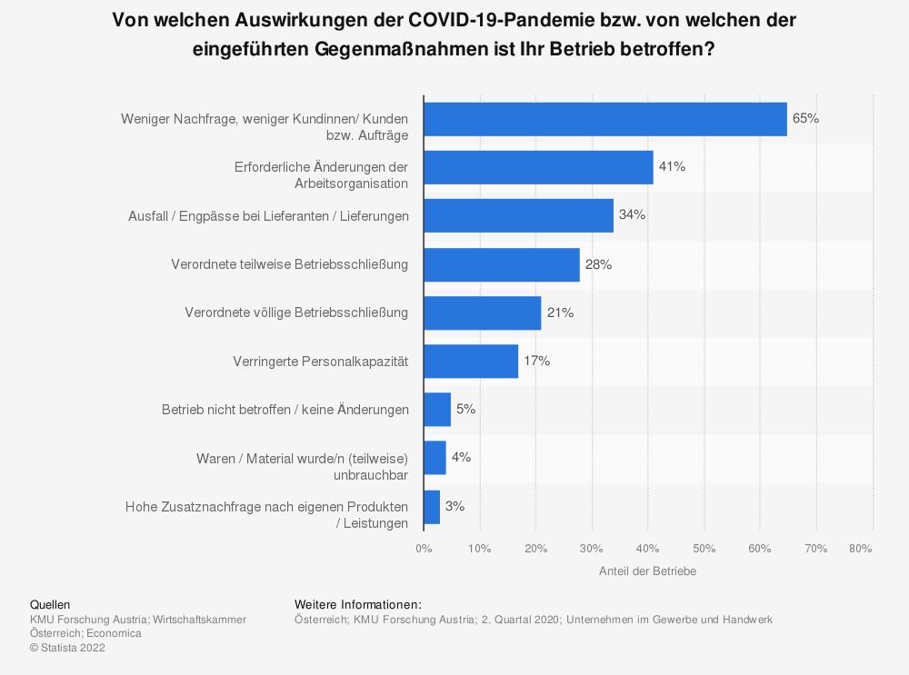 Statistik: Von welchen Auswirkungen der COVID-19-Pandemie bzw. von welchen der eingeführten Gegenmaßnahmen ist Ihr Betrieb betroffen? | Statista