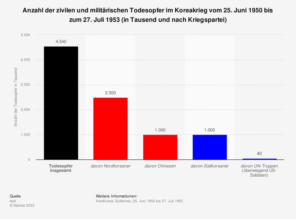 Statistik: Anzahl der zivilen und militärischen Todesopfer im Koreakrieg vom 25. Juni 1950 bis zum 27. Juli 1953 (in Tausend und nach Kriegspartei) | Statista