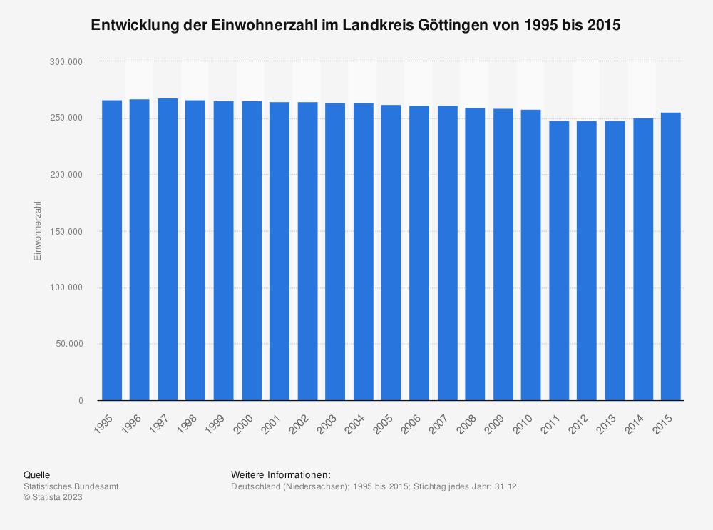 Statistik: Entwicklung der Einwohnerzahl im Landkreis Göttingen von 1995 bis 2020 | Statista
