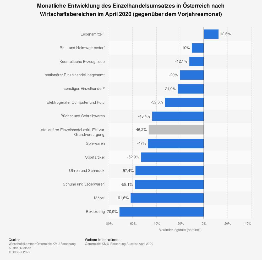 Statistik: Monatliche Entwicklung des Einzelhandelsumsatzes in Österreich nach Wirtschaftsbereichen im April 2020 (gegenüber dem Vorjahresmonat) | Statista