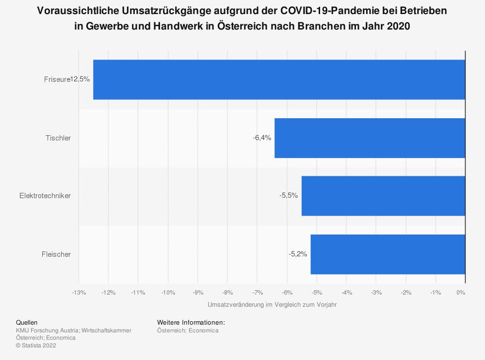 Statistik: Voraussichtliche Umsatzrückgänge aufgrund der COVID-19-Pandemie bei Betrieben in Gewerbe und Handwerk in Österreich nach Branchen im Jahr 2020    Statista