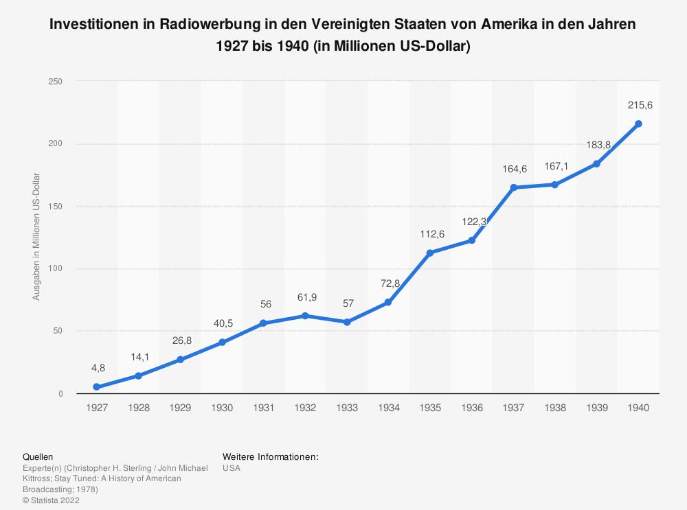 Statistik: Investitionen in Radiowerbung in den Vereinigten Staaten von Amerika in den Jahren 1927 bis 1940 (in Millionen US-Dollar)    Statista