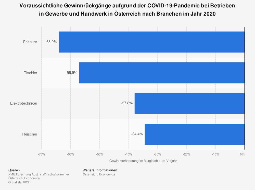 Statistik: Voraussichtliche Gewinnrückgänge aufgrund der COVID-19-Pandemie bei Betrieben in Gewerbe und Handwerk in Österreich nach Branchen im Jahr 2020 | Statista