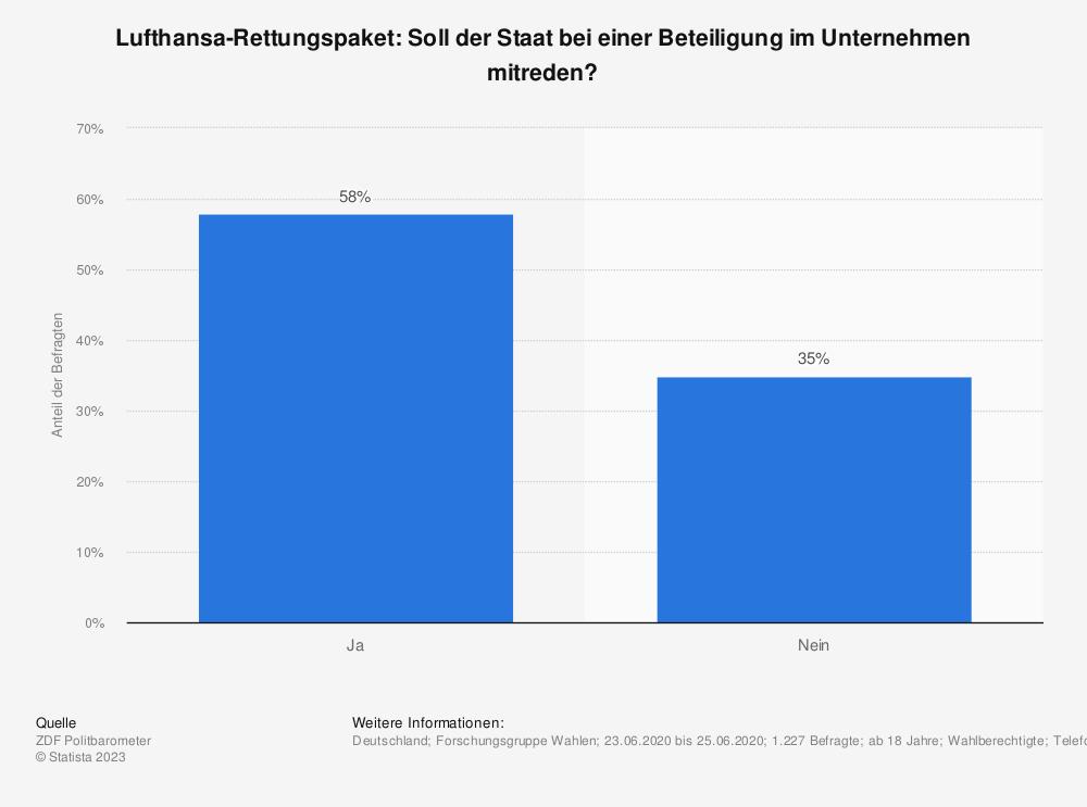 Statistik: Lufthansa-Rettungspaket: Soll der Staat bei einer Beteiligung im Unternehmen mitreden?   Statista