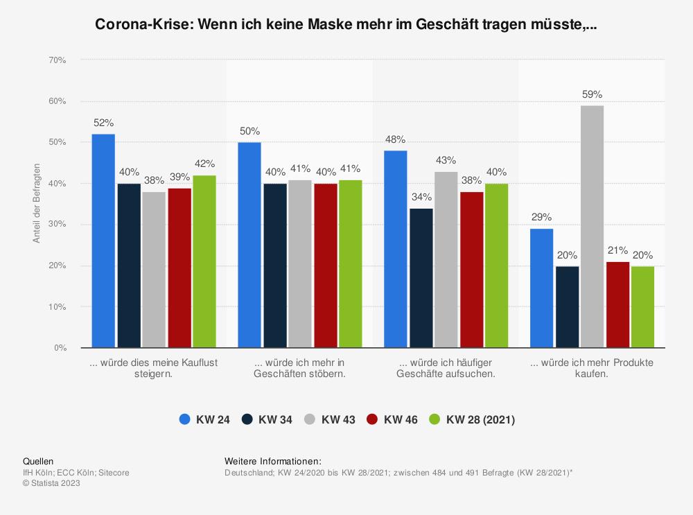 Statistik: Corona-Krise: Wenn ich keine Maske mehr im Geschäft tragen müsste,... | Statista