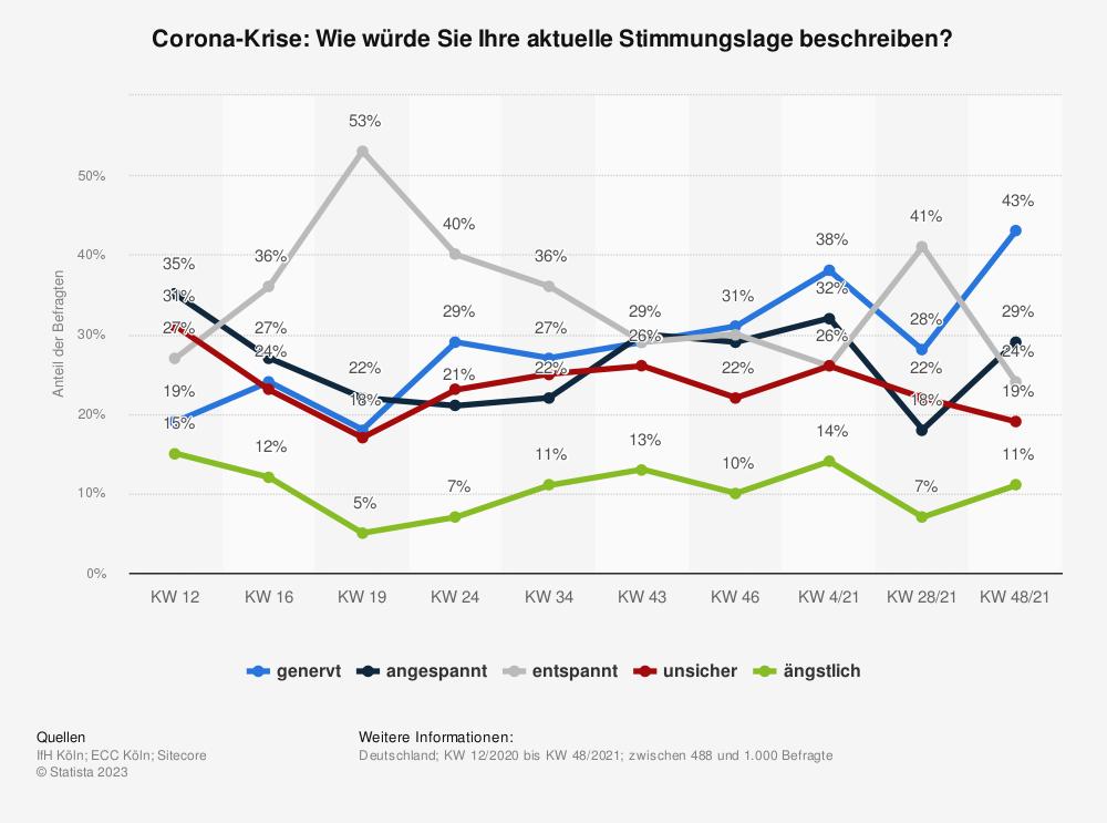 Statistik: Corona-Krise: Wie würde Sie Ihre aktuelle Stimmungslage beschreiben? | Statista