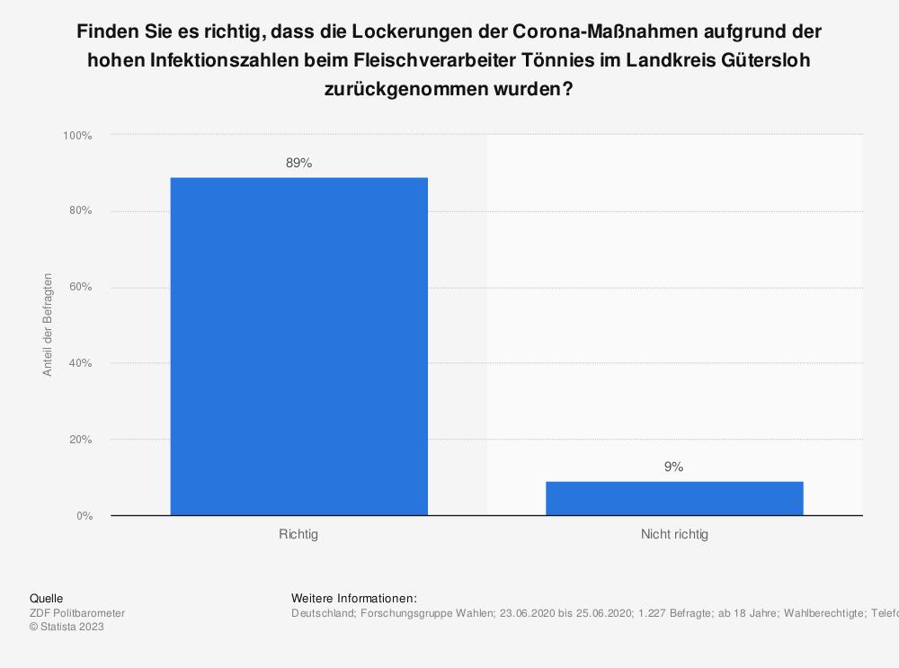 Statistik: Finden Sie es richtig, dass die Lockerungen der Corona-Maßnahmen aufgrund der hohen Infektionszahlen beim Fleischverarbeiter Tönnies im Landkreis Gütersloh zurückgenommen wurden? | Statista