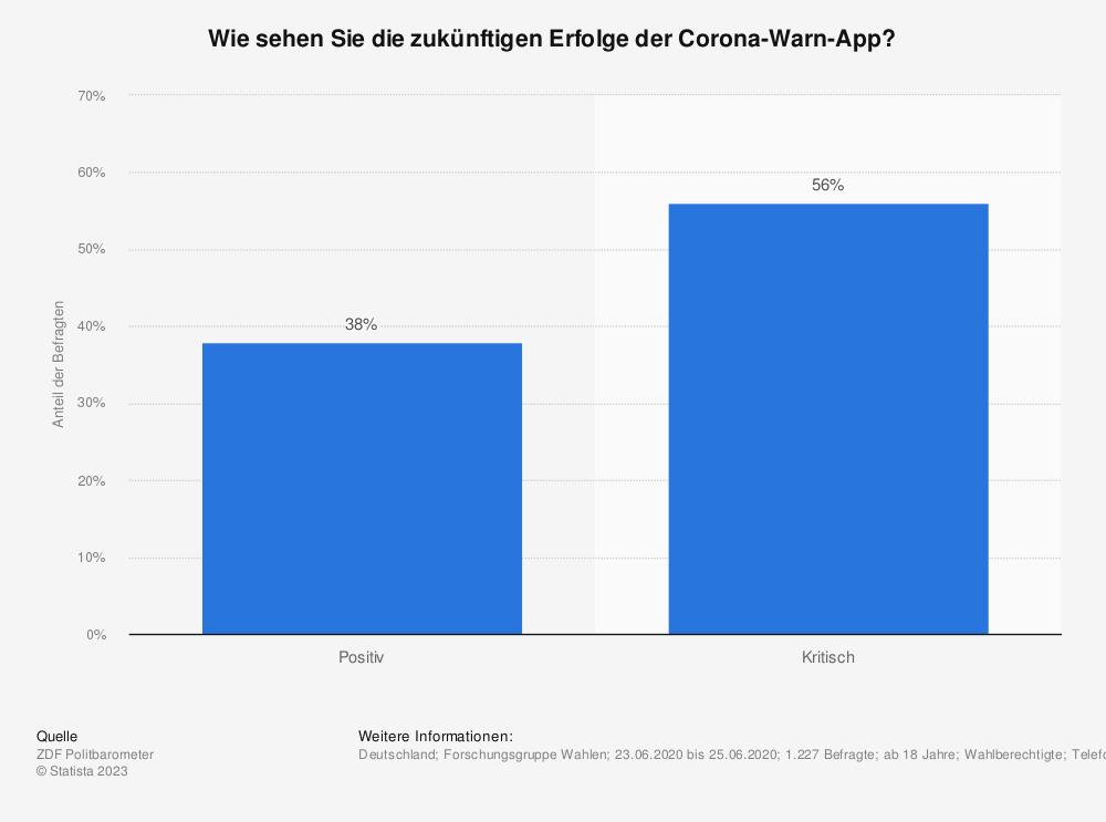 Statistik: Wie sehen Sie die zukünftigen Erfolge der Corona-Warn-App?   Statista