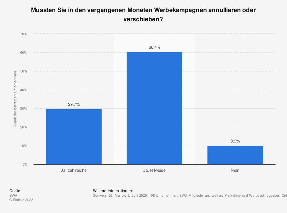 Statistik: Mussten Sie in den vergangenen Monaten Werbekampagnen annullieren oder verschieben? | Statista