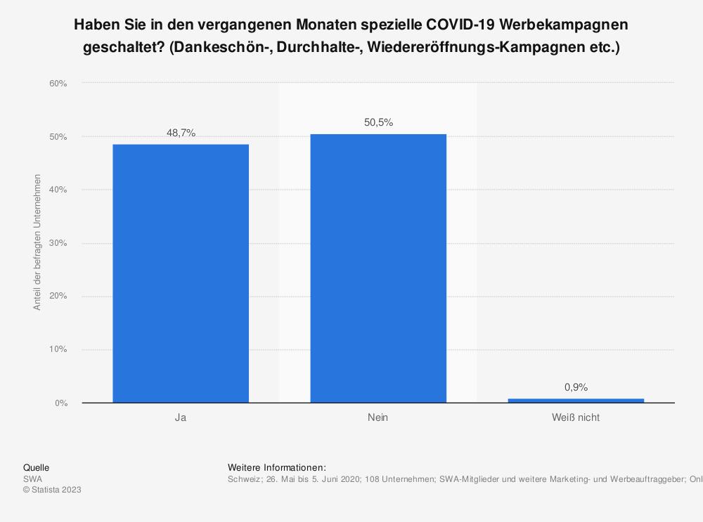 Statistik: Haben Sie in den vergangenen Monaten spezielle COVID-19 Werbekampagnen geschaltet? (Dankeschön-, Durchhalte-, Wiedereröffnungs-Kampagnen etc.)   Statista