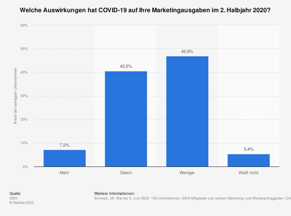 Statistik: Welche Auswirkungen hat COVID-19 auf Ihre Marketingausgaben im 2. Halbjahr 2020? | Statista