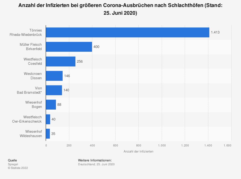 Statistik: Anzahl der Infizierten bei größeren Corona-Ausbrüchen nach Schlachthöfen (Stand: 25. Juni 2020) | Statista