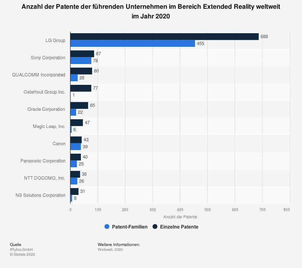 Statistik: Anzahl der Patente der führenden Unternehmen im Bereich Extended Reality weltweit im Jahr 2020 | Statista