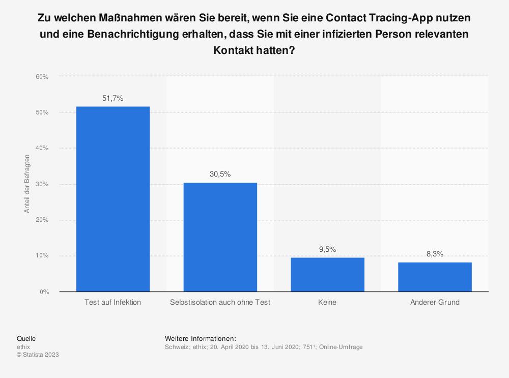 Statistik: Zu welchen Maßnahmen wären Sie bereit, wenn Sie eine Contact Tracing-App nutzen und eine Benachrichtigung erhalten, dass Sie mit einer infizierten Person relevanten Kontakt hatten? | Statista
