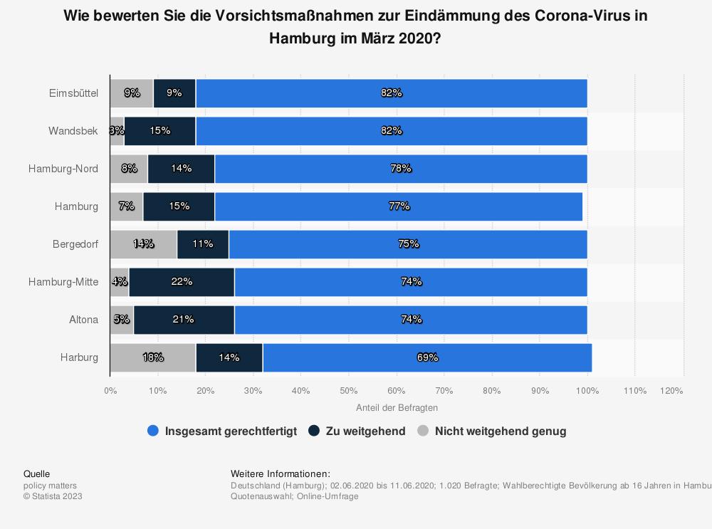 Statistik: Wie bewerten Sie die Vorsichtsmaßnahmen zur Eindämmung des Corona-Virus in Hamburg im März 2020?   Statista