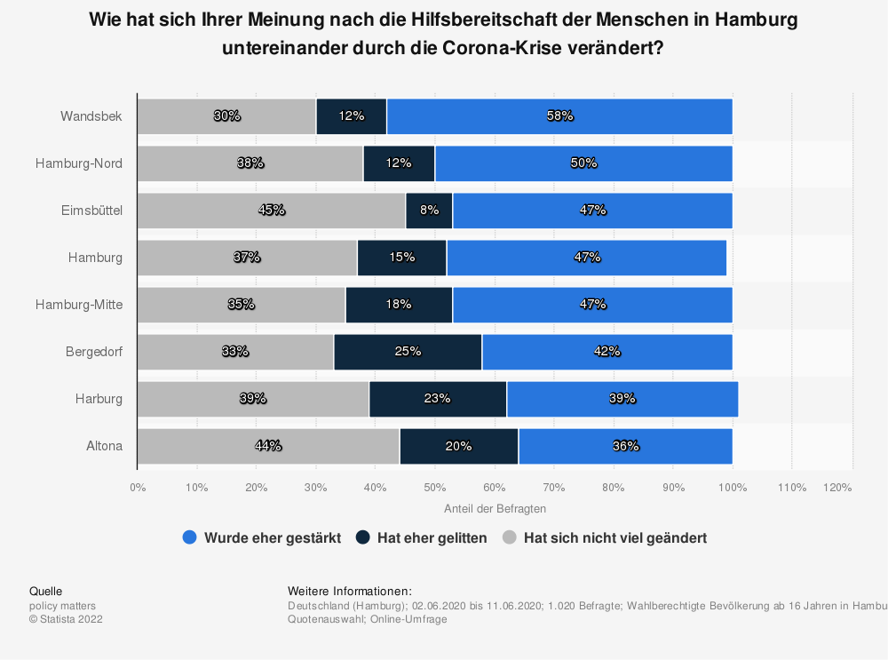 Statistik: Wie hat sich Ihrer Meinung nach die Hilfsbereitschaft der Menschen in Hamburg untereinander durch die Corona-Krise verändert? | Statista