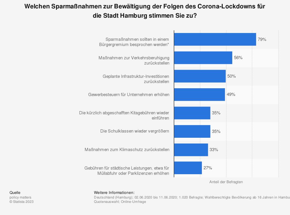 Statistik: Welchen Sparmaßnahmen zur Bewältigung der Folgen des Corona-Lockdowns für die Stadt Hamburg stimmen Sie zu? | Statista