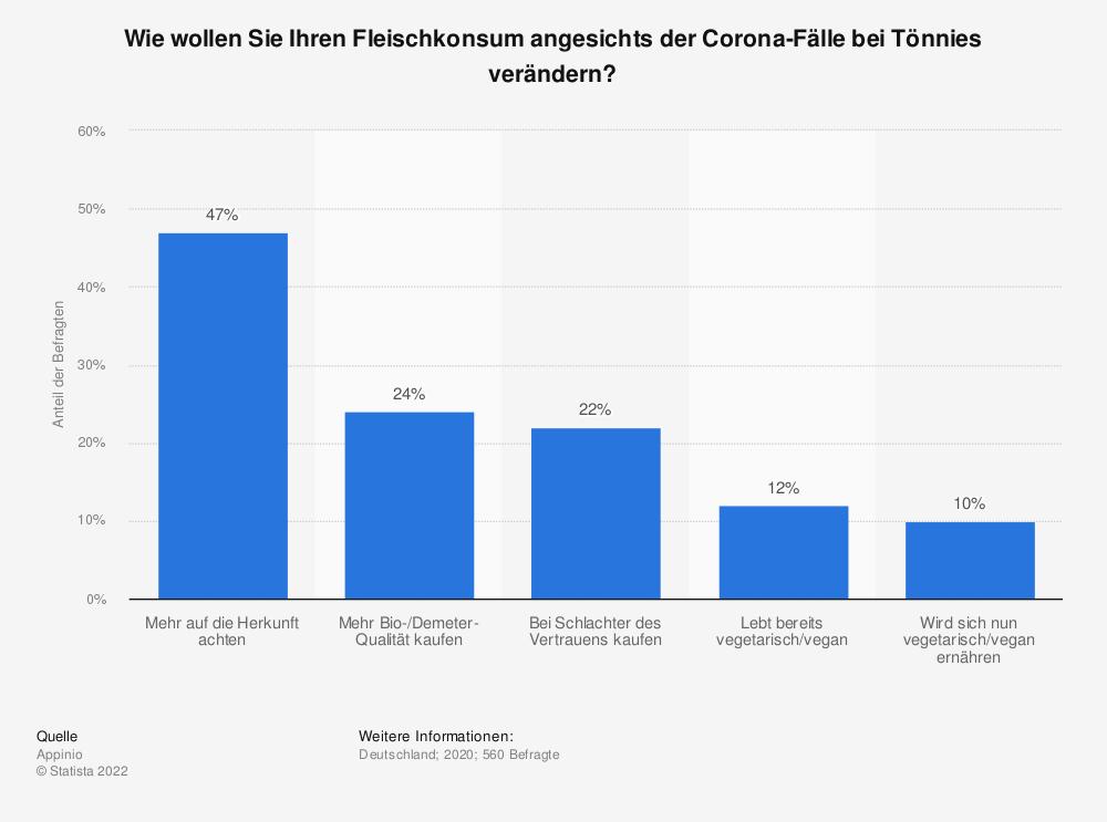 Statistik: Wie wollen Sie Ihren Fleischkonsum angesichts der Corona-Fälle bei Tönnies verändern? | Statista