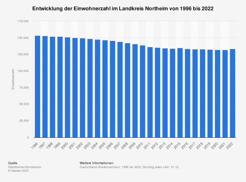 Statistik: Entwicklung der Einwohnerzahl im Landkreis Northeim von 1995 bis 2020 | Statista