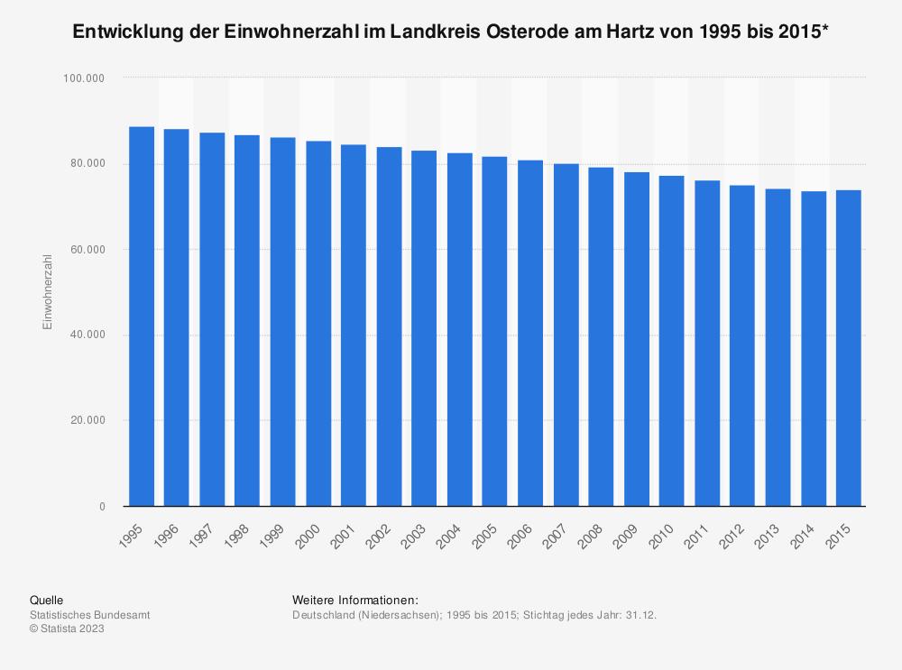 Statistik: Entwicklung der Einwohnerzahl im Landkreis Osterode am Hartz von 1995 bis 2015*   Statista