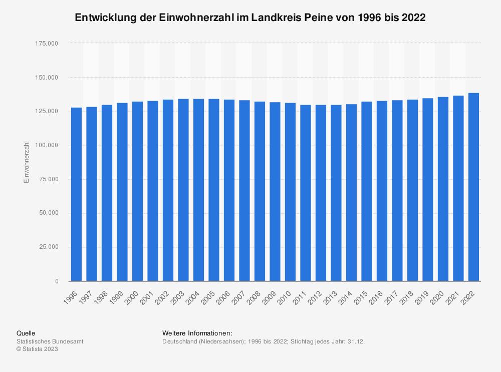 Statistik: Entwicklung der Einwohnerzahl im Landkreis Peine von 1995 bis 2020 | Statista