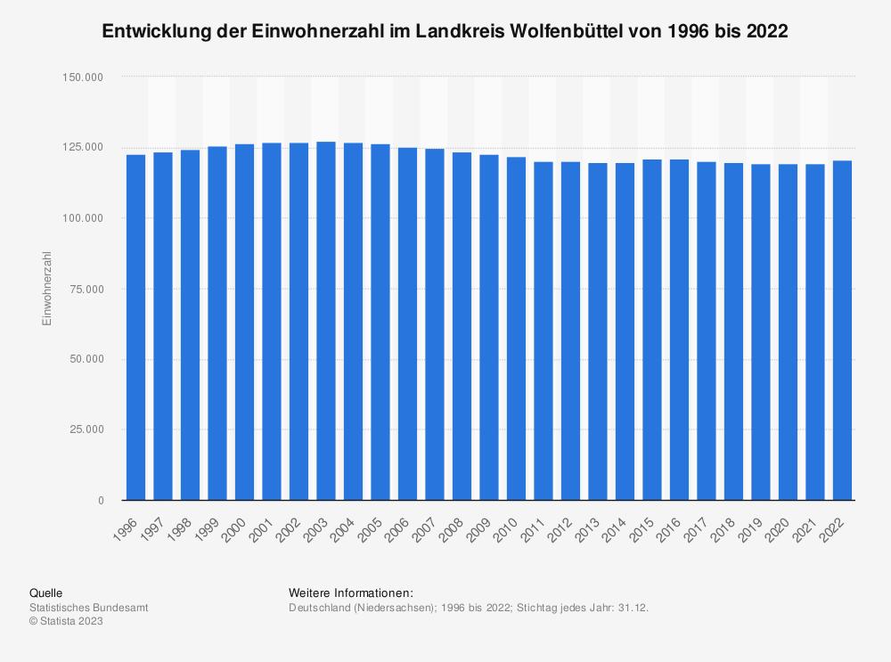 Statistik: Entwicklung der Einwohnerzahl im Landkreis Wolfenbüttel von 1995 bis 2020   Statista