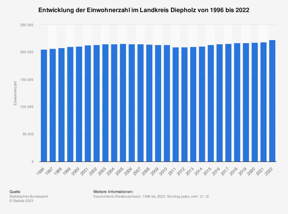 Statistik: Entwicklung der Einwohnerzahl im Landkreis Diepholz von 1995 bis 2019 | Statista