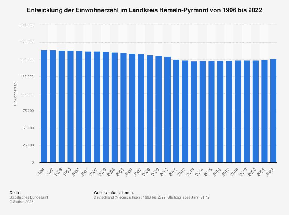 Statistik: Entwicklung der Einwohnerzahl im Landkreis Hameln-Pyrmont von 1995 bis 2019 | Statista