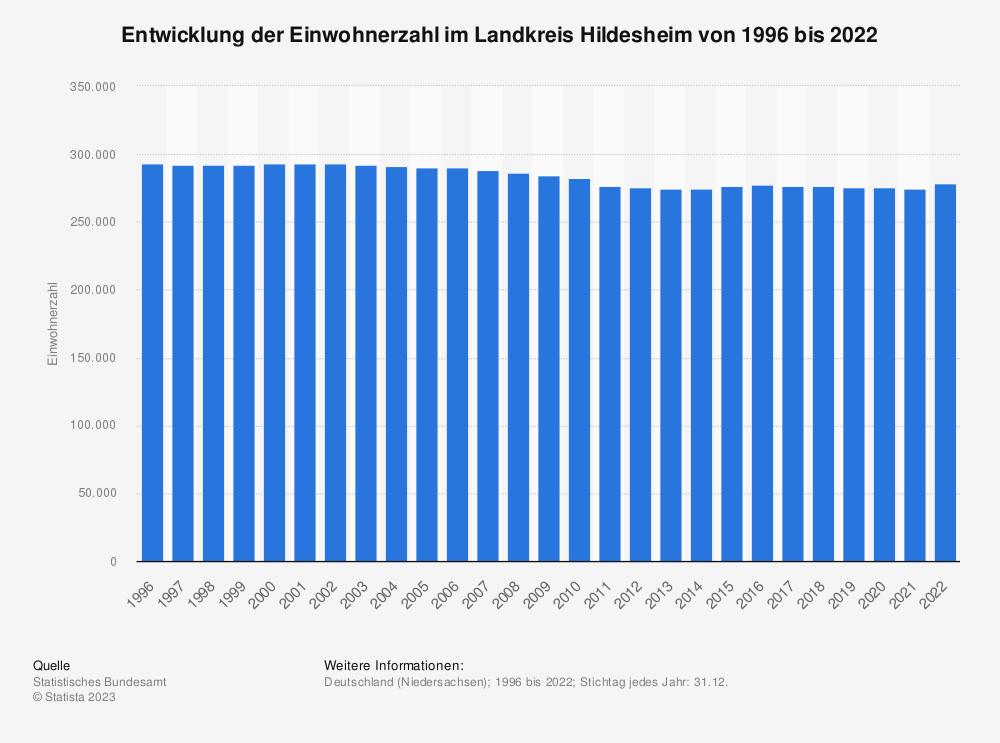 Statistik: Entwicklung der Einwohnerzahl im Landkreis Hildesheim von 1995 bis 2019   Statista