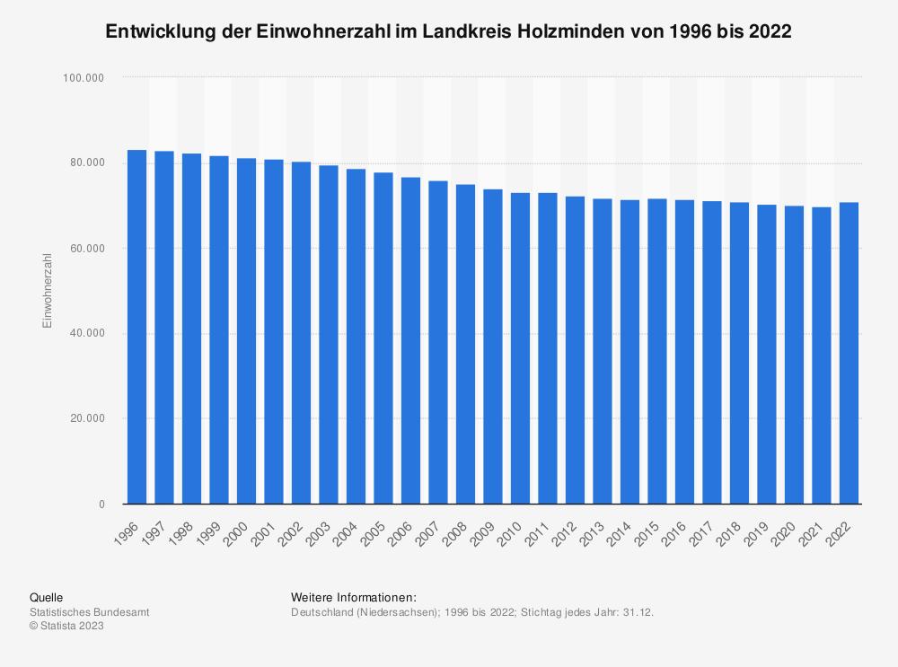 Statistik: Entwicklung der Einwohnerzahl im Landkreis Holzminden von 1995 bis 2019 | Statista