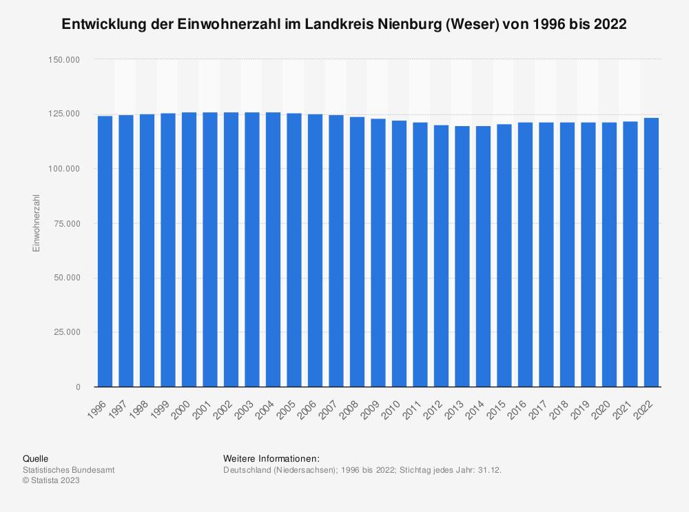 Statistik: Entwicklung der Einwohnerzahl im Landkreis Nienburg (Weser) von 1995 bis 2019 | Statista