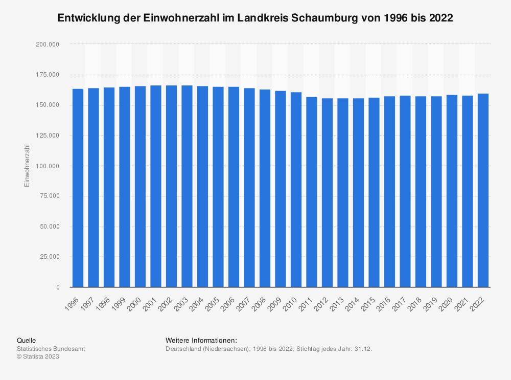 Statistik: Entwicklung der Einwohnerzahl im Landkreis Schaumburg von 1995 bis 2019 | Statista