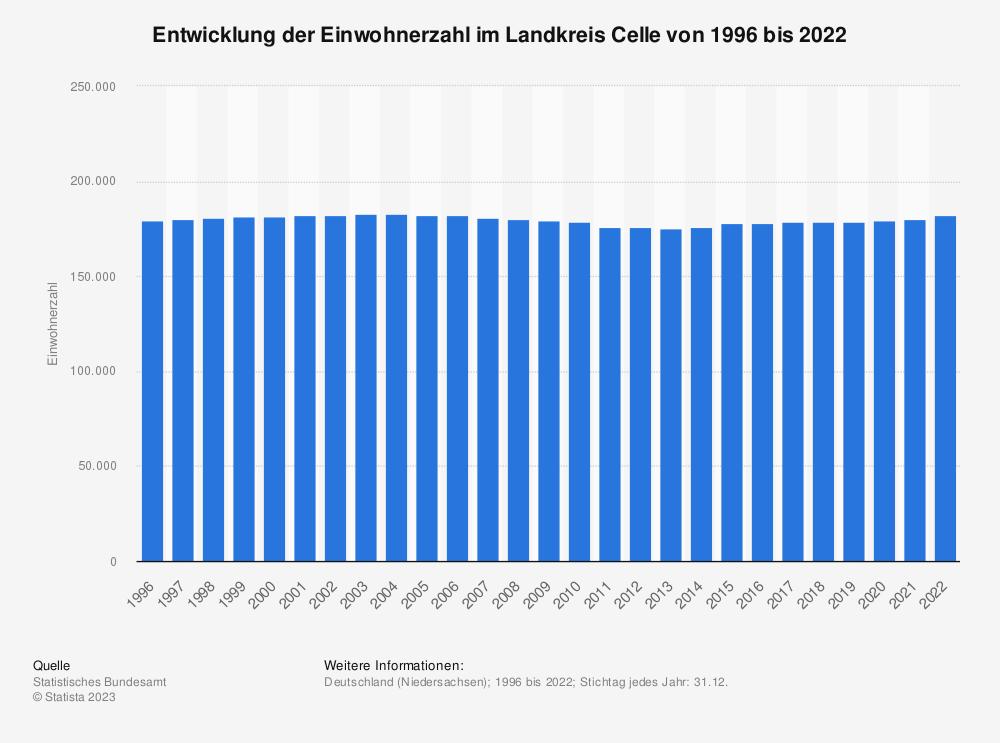 Statistik: Entwicklung der Einwohnerzahl im Landkreis Celle von 1995 bis 2019 | Statista