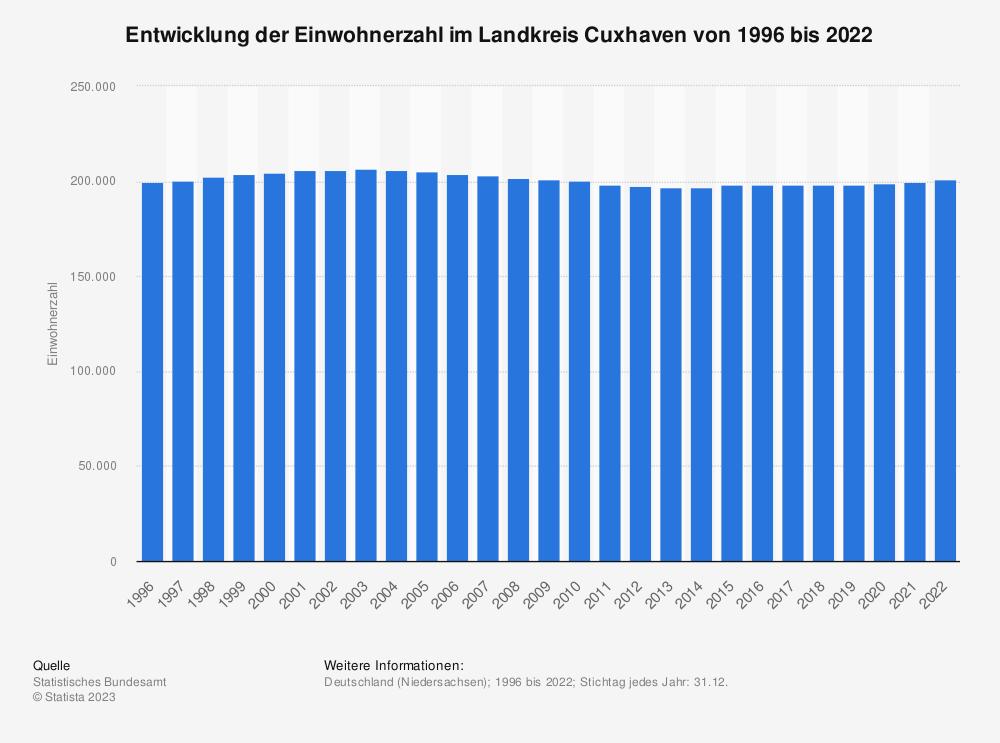 Statistik: Entwicklung der Einwohnerzahl im Landkreis Cuxhaven von 1995 bis 2020   Statista