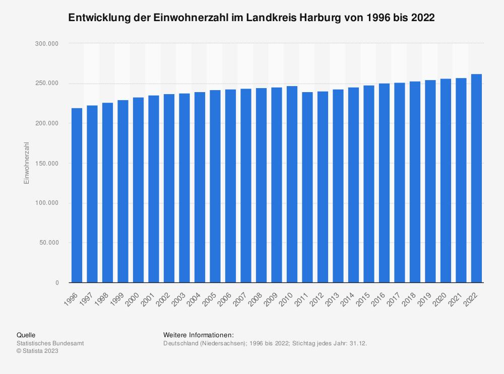 Statistik: Entwicklung der Einwohnerzahl im Landkreis Harburg von 1995 bis 2020 | Statista