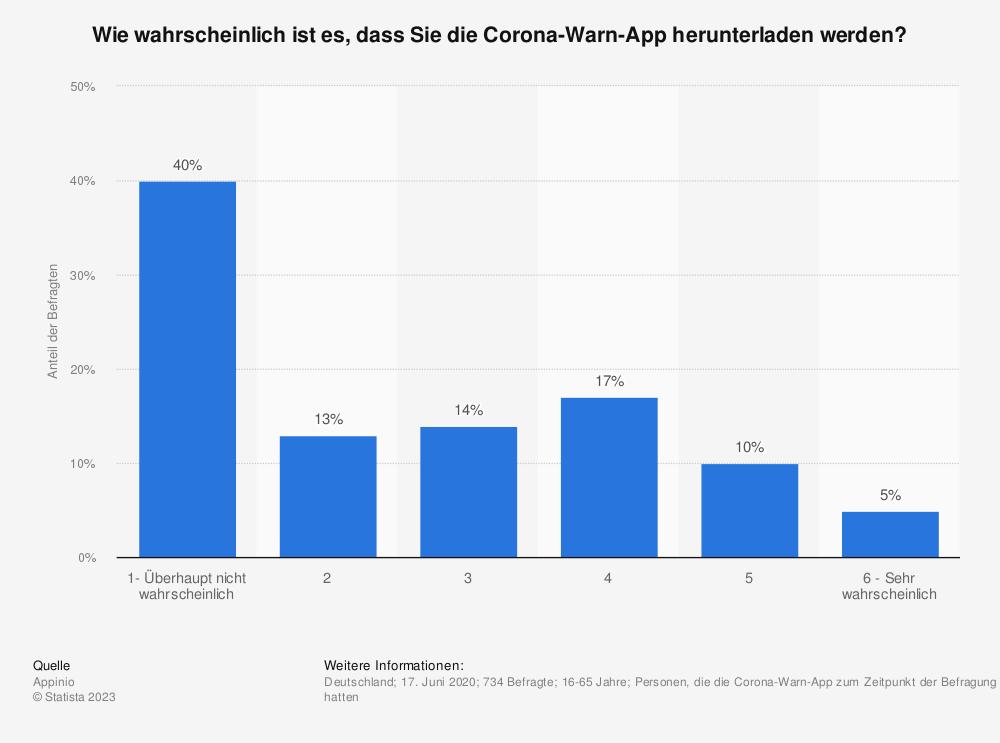 Statistik: Wie wahrscheinlich ist es, dass Sie die Corona-Warn-App herunterladen werden? | Statista
