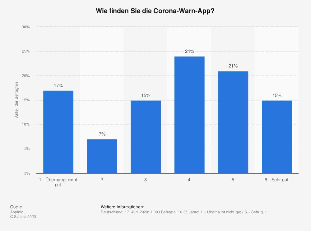 Statistik: Wie finden Sie die Corona-Warn-App? | Statista